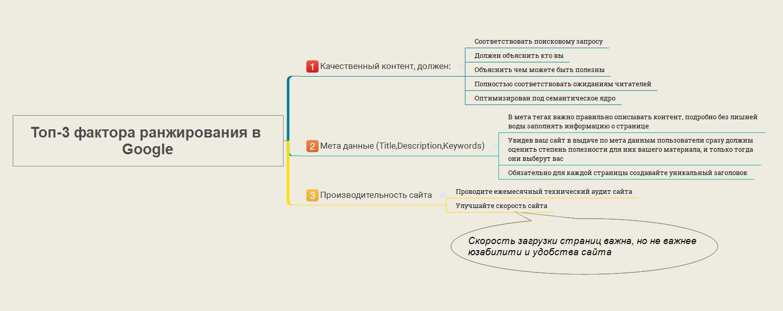 Топ-3 фактора ранжирования в Google (контент,мета данные,производительность), схема-инфографика