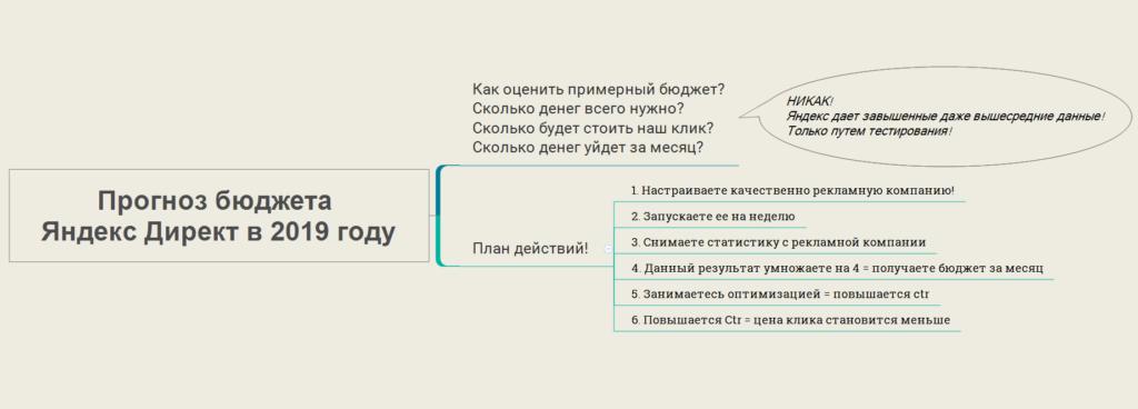Прогноз бюджета Яндекс Директ в 2019 году