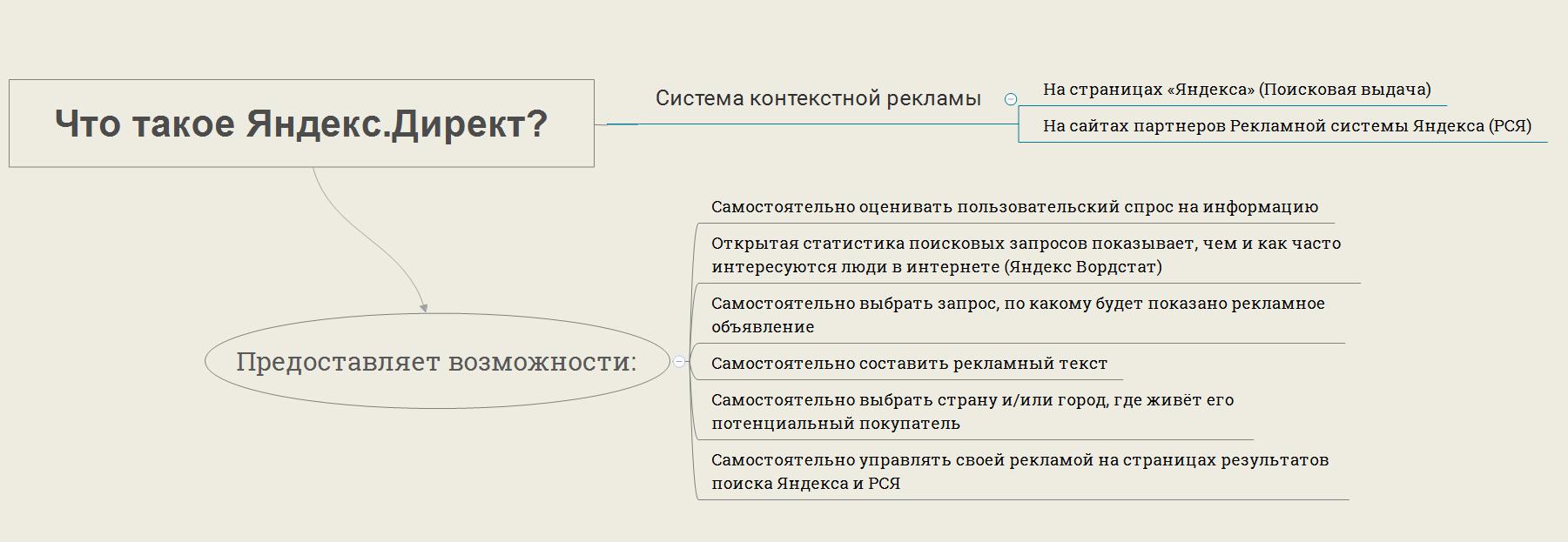 Что такое яндекс директ? Виды и возможности. Инфографика-схема.